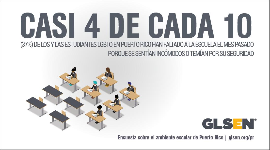 CASI 4 DE CADA 10 (37 %) DE LOS Y LAS ESTUDIANTES LGBTQ EN PUERTO RICO HAN FALTADO A LA ESCUELA EL MES PASADO PORQUE SE SENTÍAN INCÓMODOS O TEMÍAN POR SU SEGURIDAD.