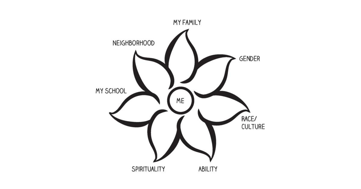 Identity Flower