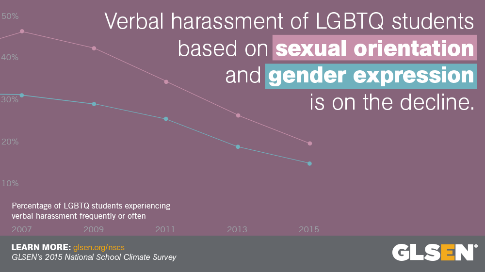Verbal harassment of LGBTQ students is on the decline.