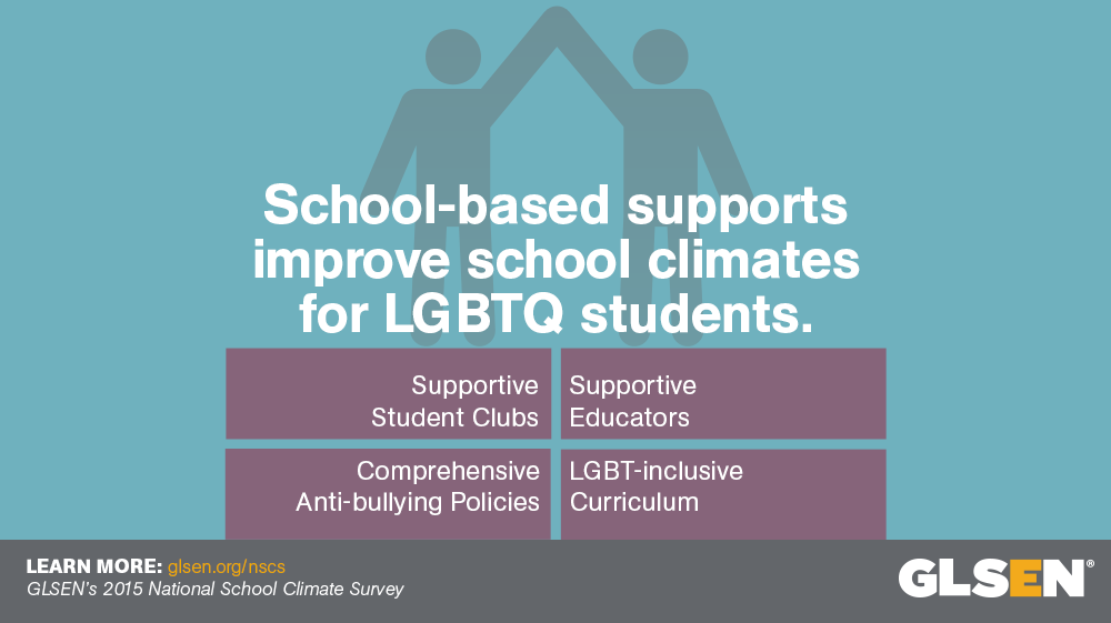 School-based supports improve school climates for LGBTQ Students.