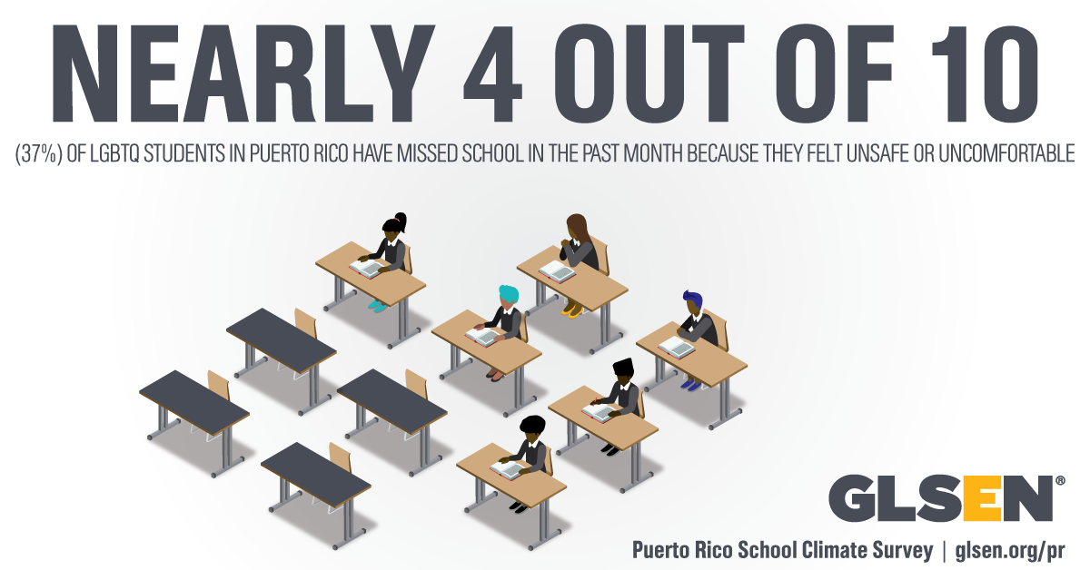 """Graphic includes a drawing of 10 desks, with four of them empty, and reads: """"Nearly 4 out of 10 LGBTQ students in Puerto Rico have missed school in the past month because they felt unsafe or uncomfortable."""