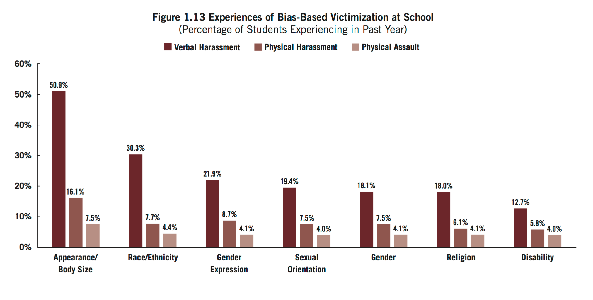 Experiences of Bias-Based Victimization at School