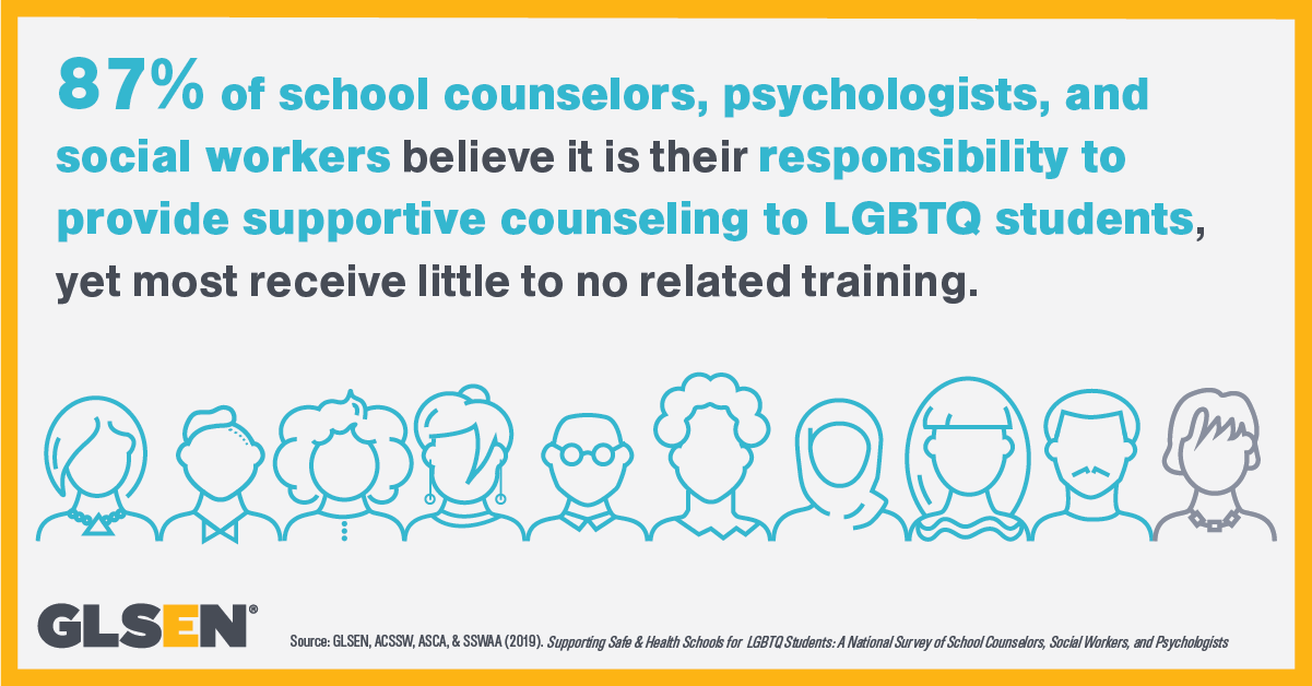 87% of school counselors, psychologists, and social workers believe it's their responsibility to provide supportive counseling to LGBTQ students, yet receive no training.