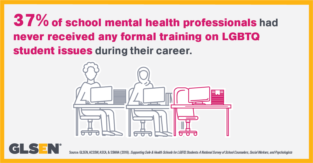 Infographic says: 37% of school mental health professionals never received any formal training on LGBTQ student issues during their career.