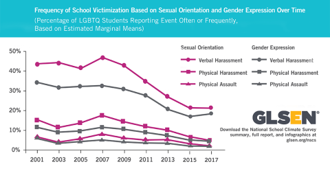 Header TEXT: Frequency of School Victimization Based on Sexual Orientation and Gender Expression Over Time (Percentage of LGBTQ Students Reporting Event Often or Frequently, Based on Estimated Marginal Means). This is a line graph with a blue header and six magenta and grey lines with nine data points each. The X axis ranges from the years 2001 to 2017. The Y axis ranges from 0% to 50%. A graph legend indicates that magenta lines are for school victimization based on sexual orientation; and grey lines based