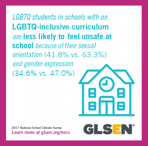 LGBTQ students in schools with an LGBTQ-inclusive curriculum are less likely to feel unsafe at school because of their sexual orientation and gender expression