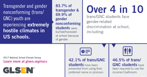 Transgender and gender nonconforming (trans/GNC) youth are experiencing extremely hostile climates in US schools.