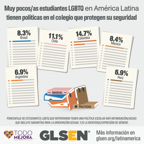 A pile of books is surrounded by sheets of paper with percentages. The text reads: Very few LGBTQ students in Latin America have policies that protect their safety at school. The percentages indicate the percentage of LGBTQ students with an LGBTQ-inclusive anti-bullying policy at school. The percentages are: Argentina, 6.9%, Brazil, 8.3%, Chile, 11.1%, Colombia, 14.7%, Mexico, 8.4%, Peru, 6.9%. Learn more at glsen.org/latinamerica