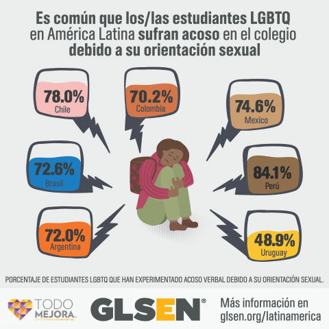 A student is curled up and seated on the ground, with a sad expression. The text reads: LGBTQ students in Latin America commonly face harassment at school due to their sexual orientation. Seven bubbles with percentages indicate the percentage of LGBTQ students who experienced verbal harassment due to their sexual orientation. The percentages are: Argentina, 72.0%, Brazil, 72.6%, Chile, 78.0%, Colombia, 70.2%, Mexico, 74.6%, Peru, 84.1%, Uruguay, 48.9%. Learn more at glsen.org/latinamerica