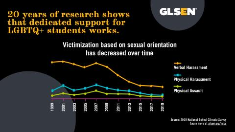 "Against a black background, yellow and white text reads: 20 years of research shows that dedicated support for LGBTQ+ students works.  A chart labeled ""Victimization based on sexual orientation has decreased over time"" and shows indicators for verbal harassment, physical harassment, and physical assault varying from 1999-2007 and decreasing from 2007-2019. Source: 2019 National School Climate Survey. Learn more at glsen.org/nscs."